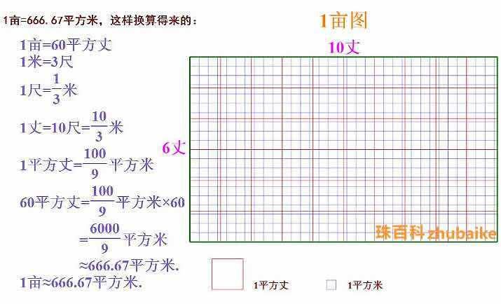 一亩等于多少平方米?一亩地等于多少平方米及亩换算平方米公式 网络快讯 第1张