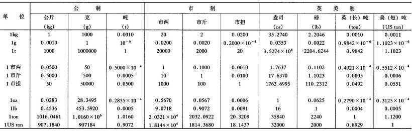 1kg等于多少斤?1kg等于多少g和1kg等于多少升重量单位换算 网络快讯 第2张