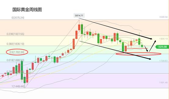黄立臣周评:黄金短期情况复杂,长线需要回落看涨