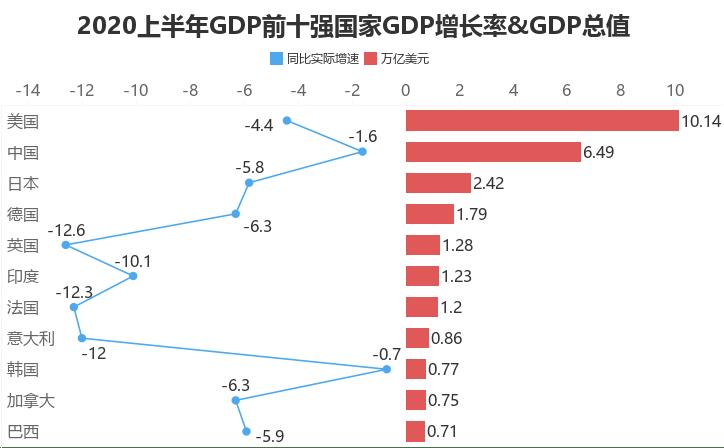 中国gdp历年数据2020年_中国gdp历年数据