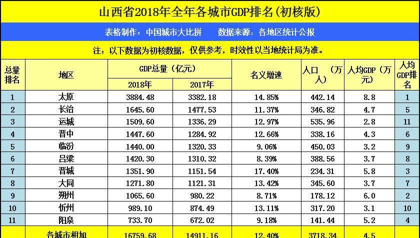 山西省翼城县人均gdp_山西省人均GDP四强城市 运城 临汾去哪儿了