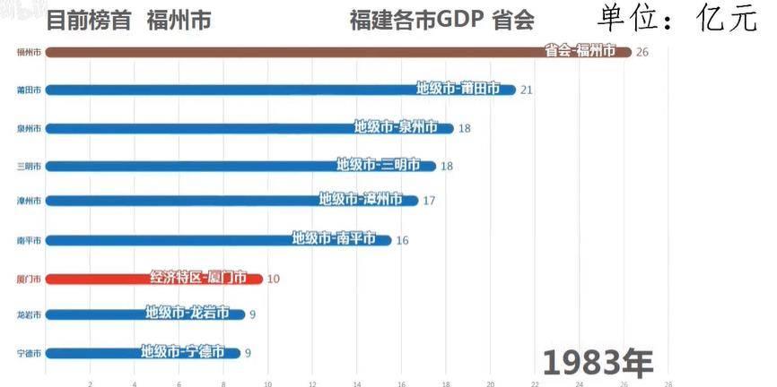 历年福州和厦门gdp对比_2016年福建省9个市GDP排名 泉州总量第一 厦门人均第一