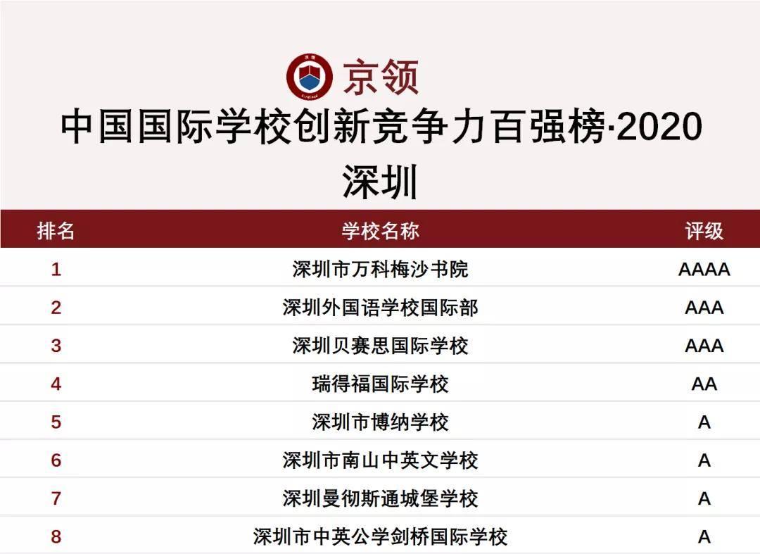 2020年金陵中国国际学校百强创新竞争力排行榜深圳市名单正式发布