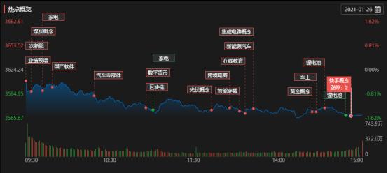三大股指可以在全线绿浮后布局低价值优质股