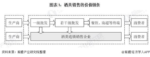 2020年中国酒类流通行业市场现状及发展趋势分析 直播带货模式或带来新增长点