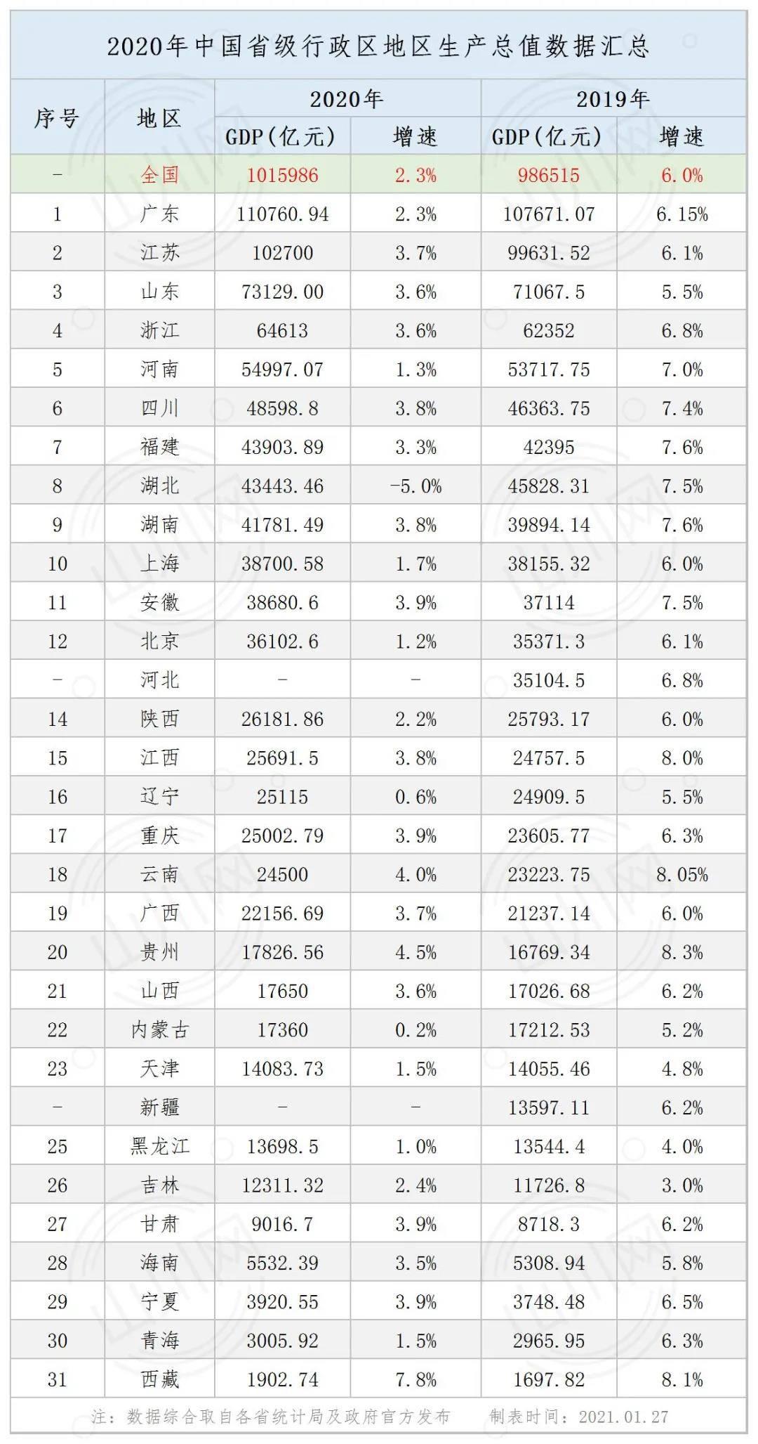 国家gdp统计_中国gdp增长图