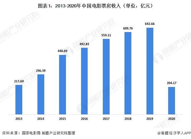 2020年中国电影市场发展现状分析 总票房成绩倒退7年