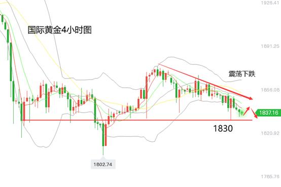 黄立臣:黄金震荡承压下跌,金价下跌风险加大