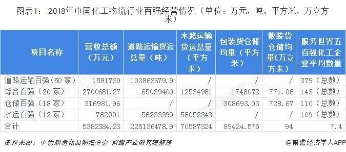 2020年中国化工物流行业市场现状及发展前景分析 化工产品市场需求将持续增长
