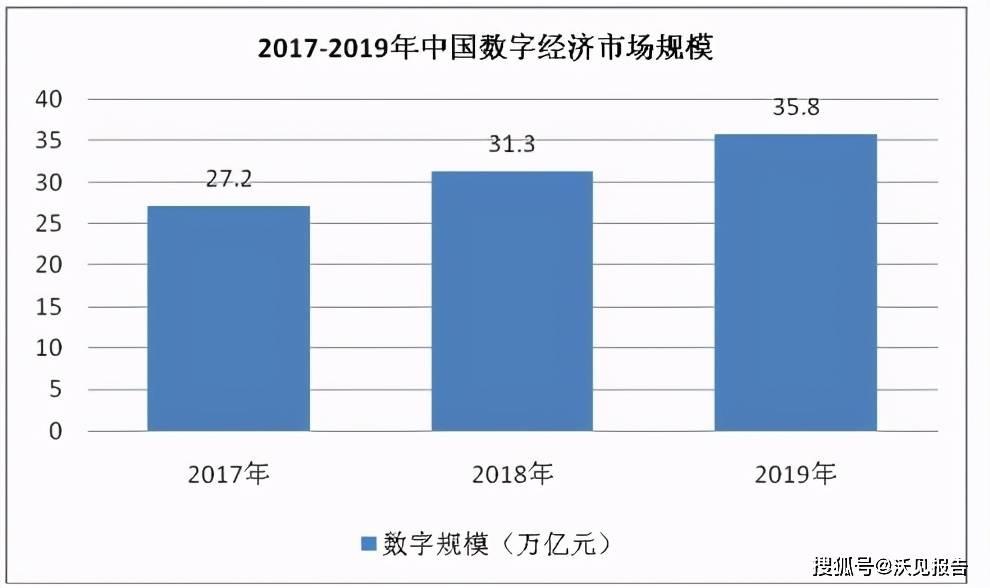 2017年我国数字经济总量达到_我国经济gdp总量图