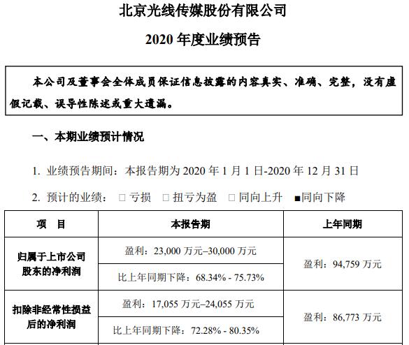 《姜子牙》《八佰》贡献大 光线传媒2020年预盈净利润2.3-3.0亿