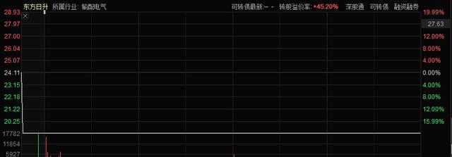 原光伏牛股暴跌20%,券商此前曾高喊增持!私募股权大亨柳峰出现了