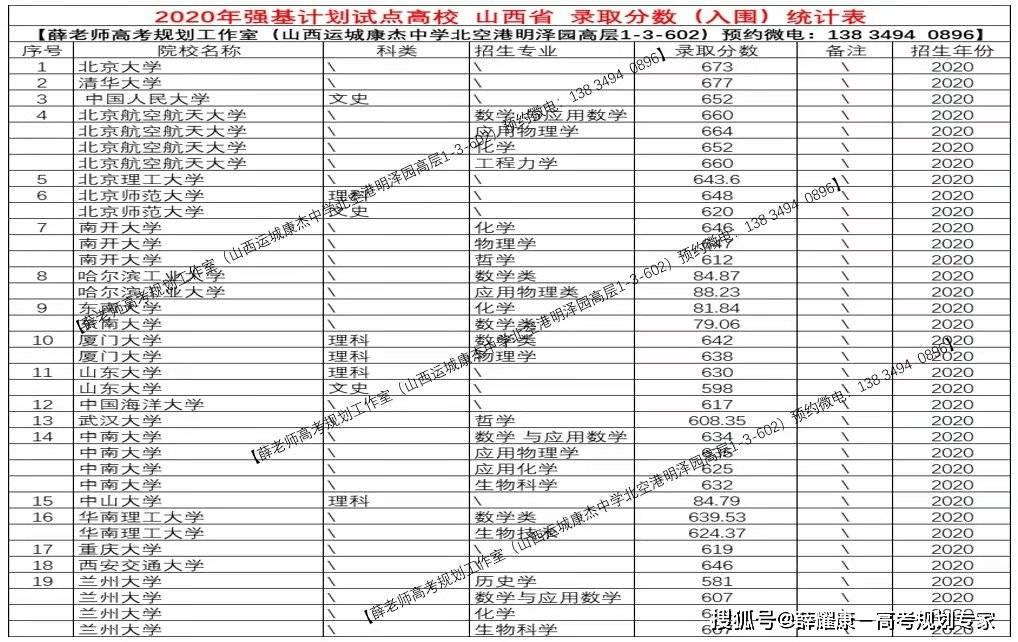 2020山西录取成绩排_强基计划院校:山西省2020年录取分数线统计