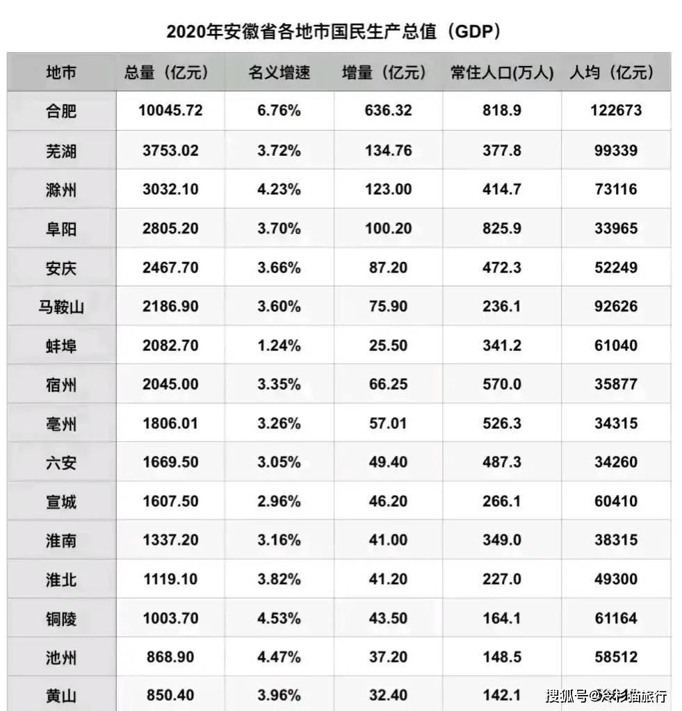 全国各省20年人口以及GDP_2020全国gdp排名省