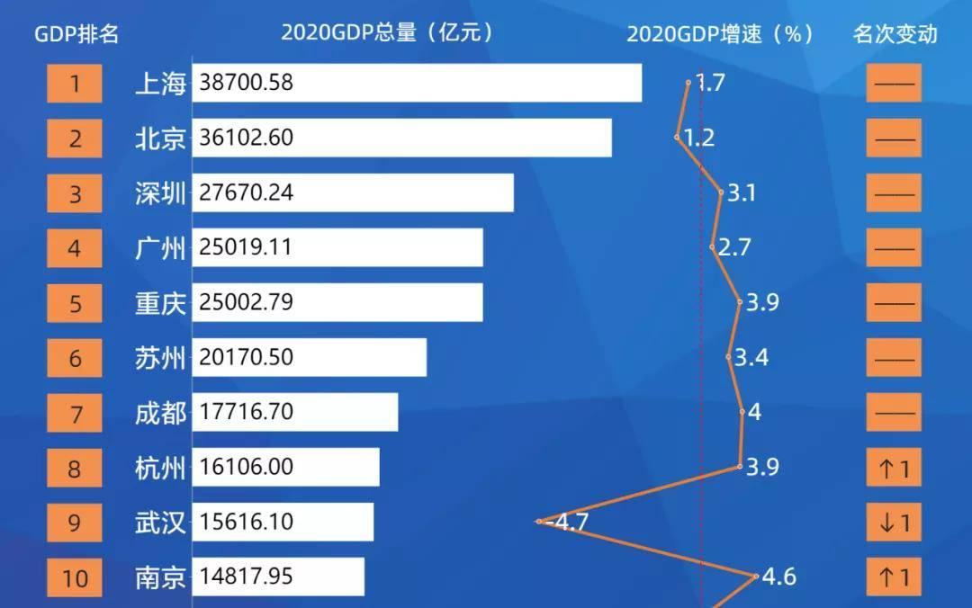 北碚2020年GDP_2020年,重庆GDP即将超越广州,属于重庆高光时代来临