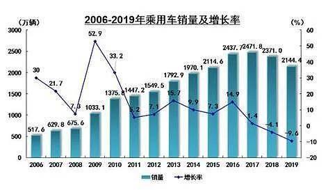 下行周期收入正逆着这一趋势增长。中国大汽车值得投资吗?