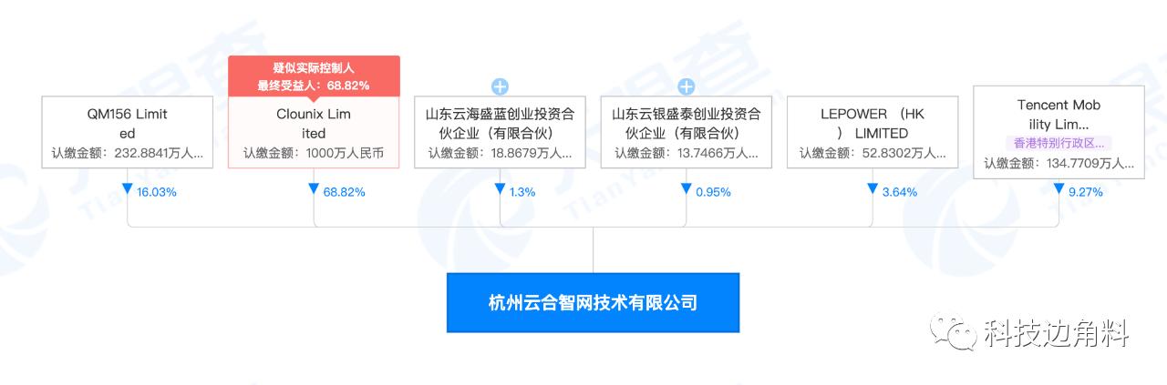 腾讯投资企业网络服务提供商Yunhezhi.com,持股9.27%