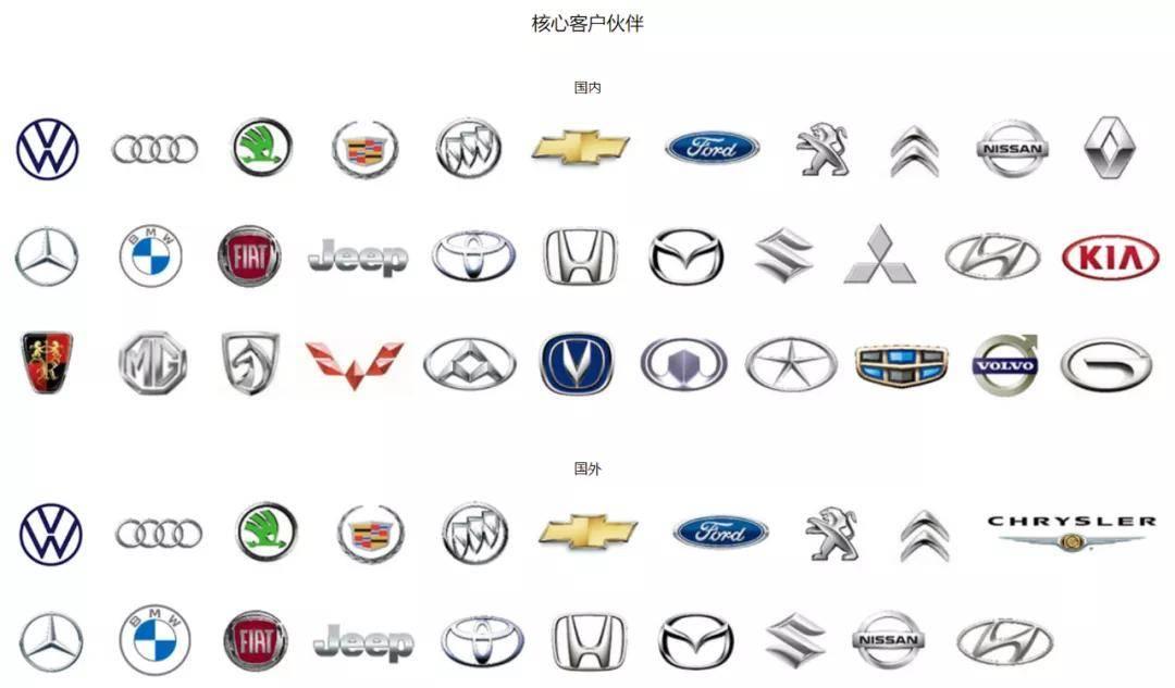 最初为特斯拉供货,是汽车行业低调的巨头。为什么市值不到1000亿?