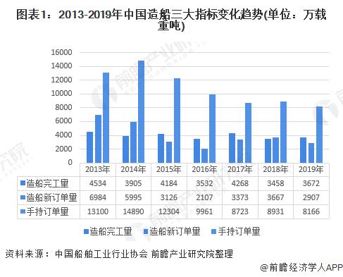 2020年中国船舶制造行业发展现状分析 经济效