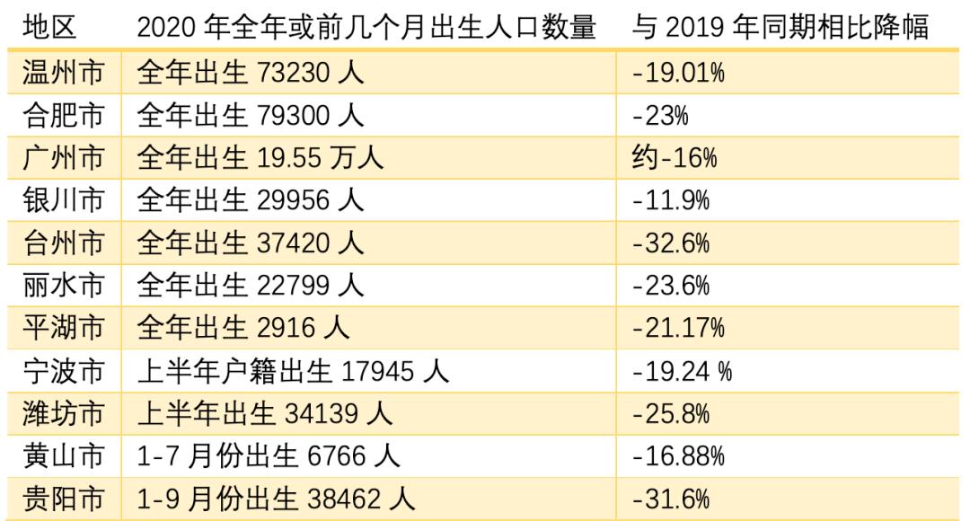 2020出生人口登记_2020年中国人口出生图