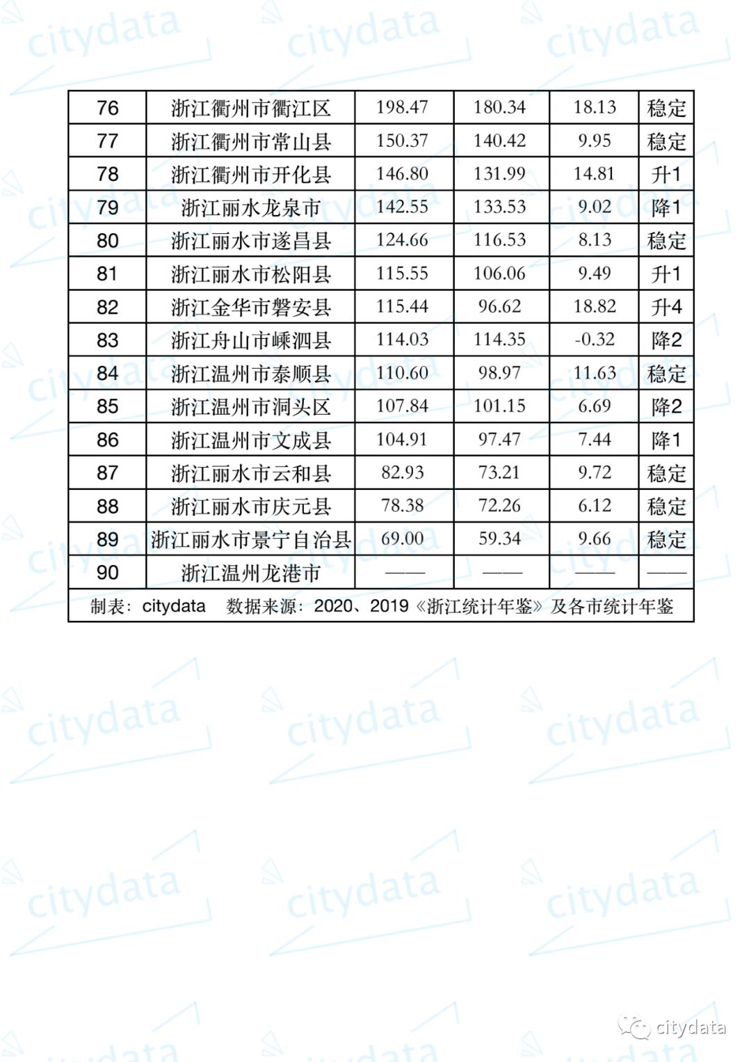 浙江gdp排行_珠三角、江苏浙江城市人均GDP排名,深圳下滑、金华中山低于全国