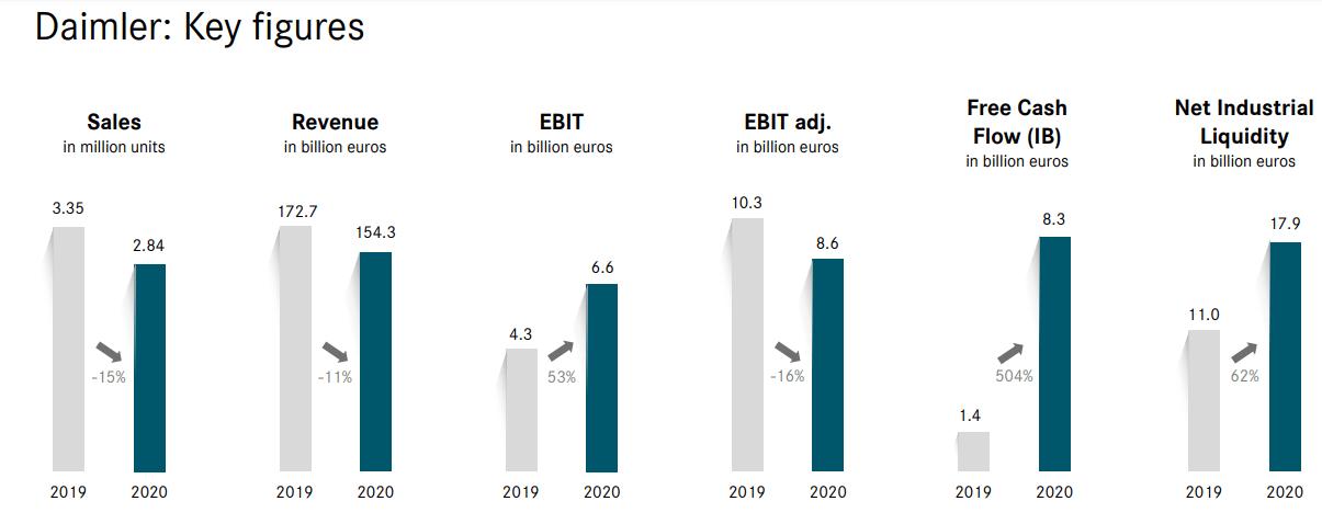 原戴姆勒集团2020年净利润同比增长48%,在华营业额逆势增长13%