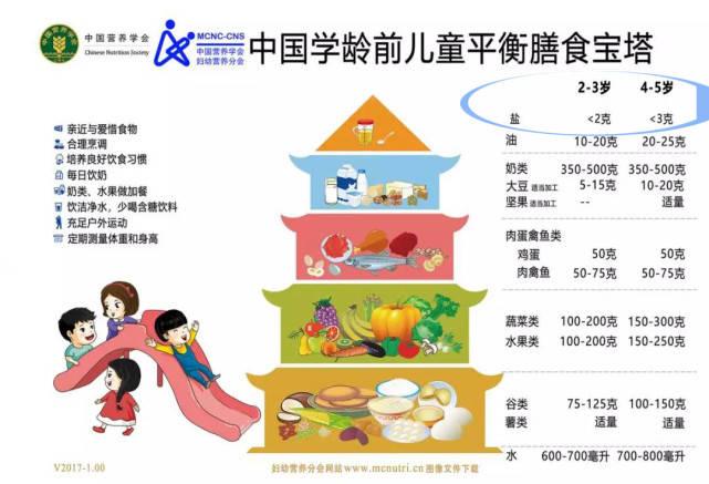 刘璇儿子4岁还不让吃盐,孩子到底几岁能吃盐?附1  第10张