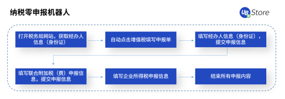 【纳税申报、发票识别验真:UB Store解析RPA如何应用于税务领域 】图4