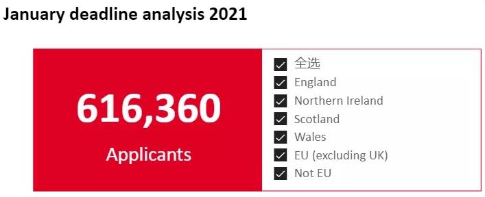 2021年英国大学申请人数暴涨!这一数据令人惊讶……