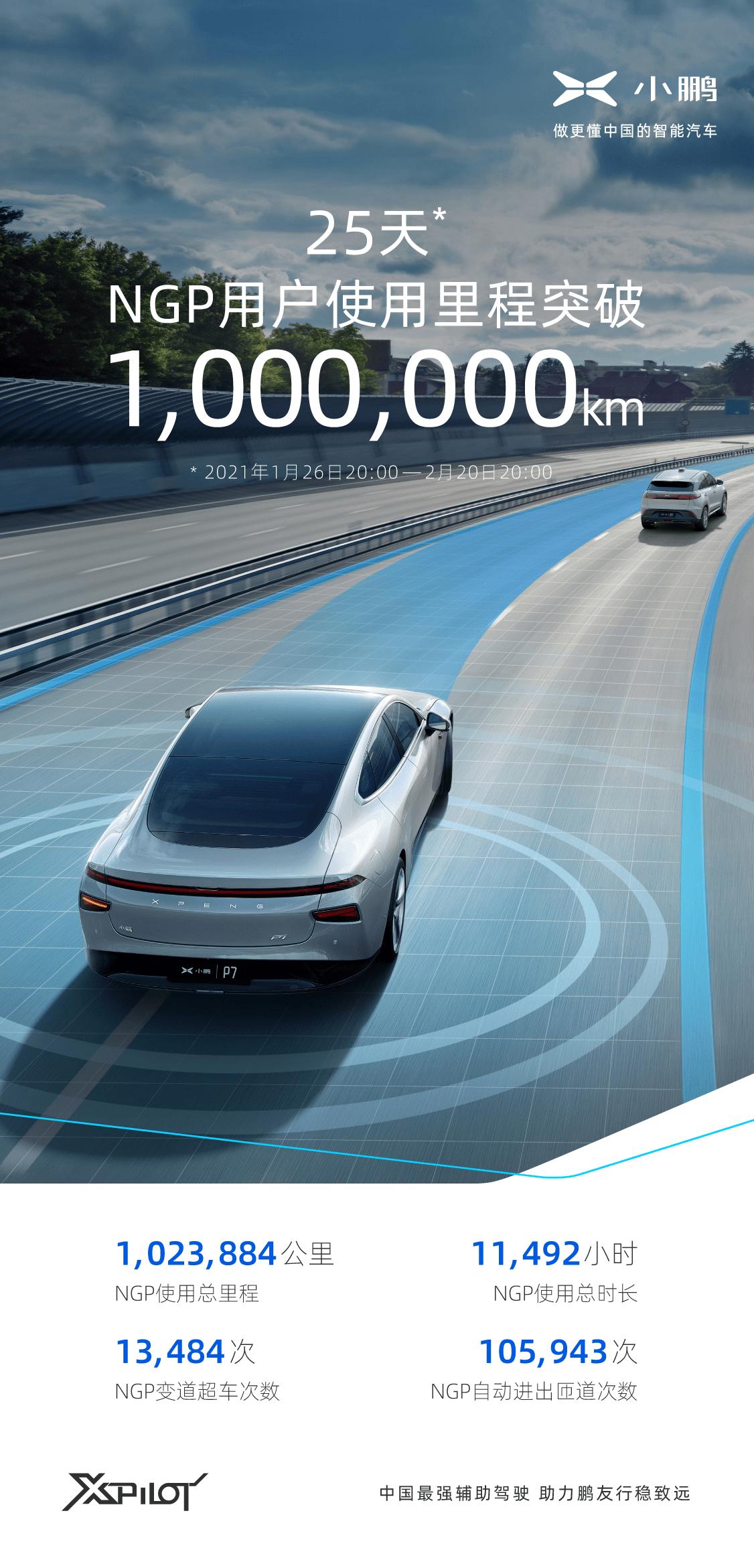 肖鹏汽车NGP自动导航辅助驾驶(公测版)上线,25天内用户里程突破百万公里