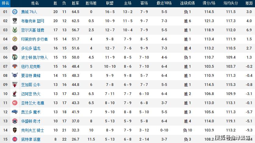 原创             东部格局变动!篮网逼近榜首,绿军跌至第6,猛龙崛起+骑士10连败