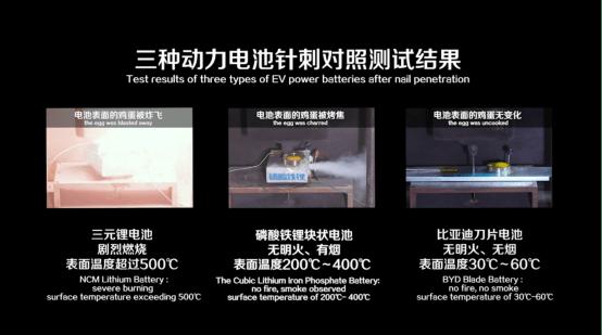 """三元锂电池热度再""""添火"""",磷酸铁锂电池有望赶超?"""