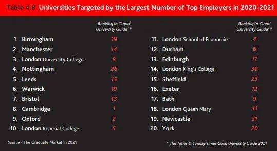 2021英国毕业生就业情况大起底,最受名企青睐的大学是哪些?