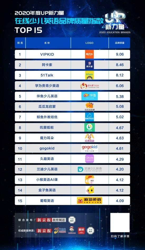少儿英语排行榜_新京报发布在线少儿英语品牌质量指数榜单阿卡索排名第二