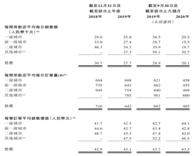 净利润率仅0.2%,连年亏损!奈雪的茶赴港IPO或面临三大痛点