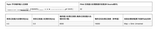 有赞 Flink 实时任务资源优化探索与实践