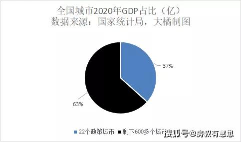中国房价占了多少gdp_中国gdp增长图