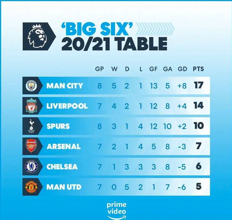 英超BIG6积分榜:曼城压利物浦第一 甩开曼联12分