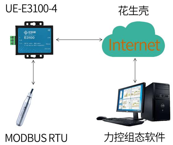 优易通,串口服务器,力控组态软件