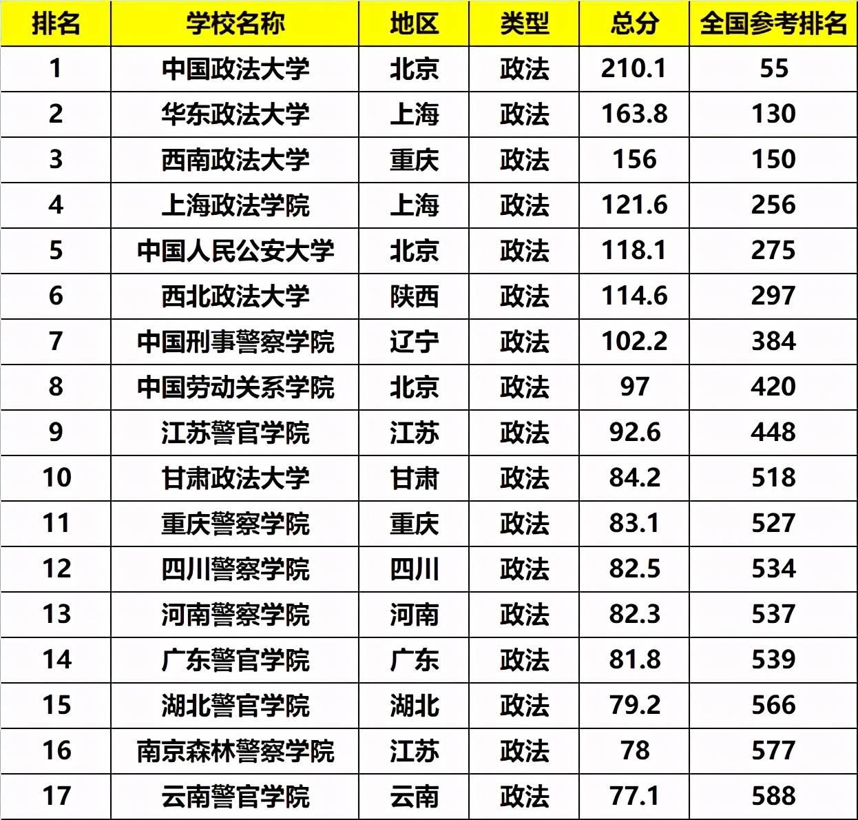 政法大学排名_中国政法大学排名
