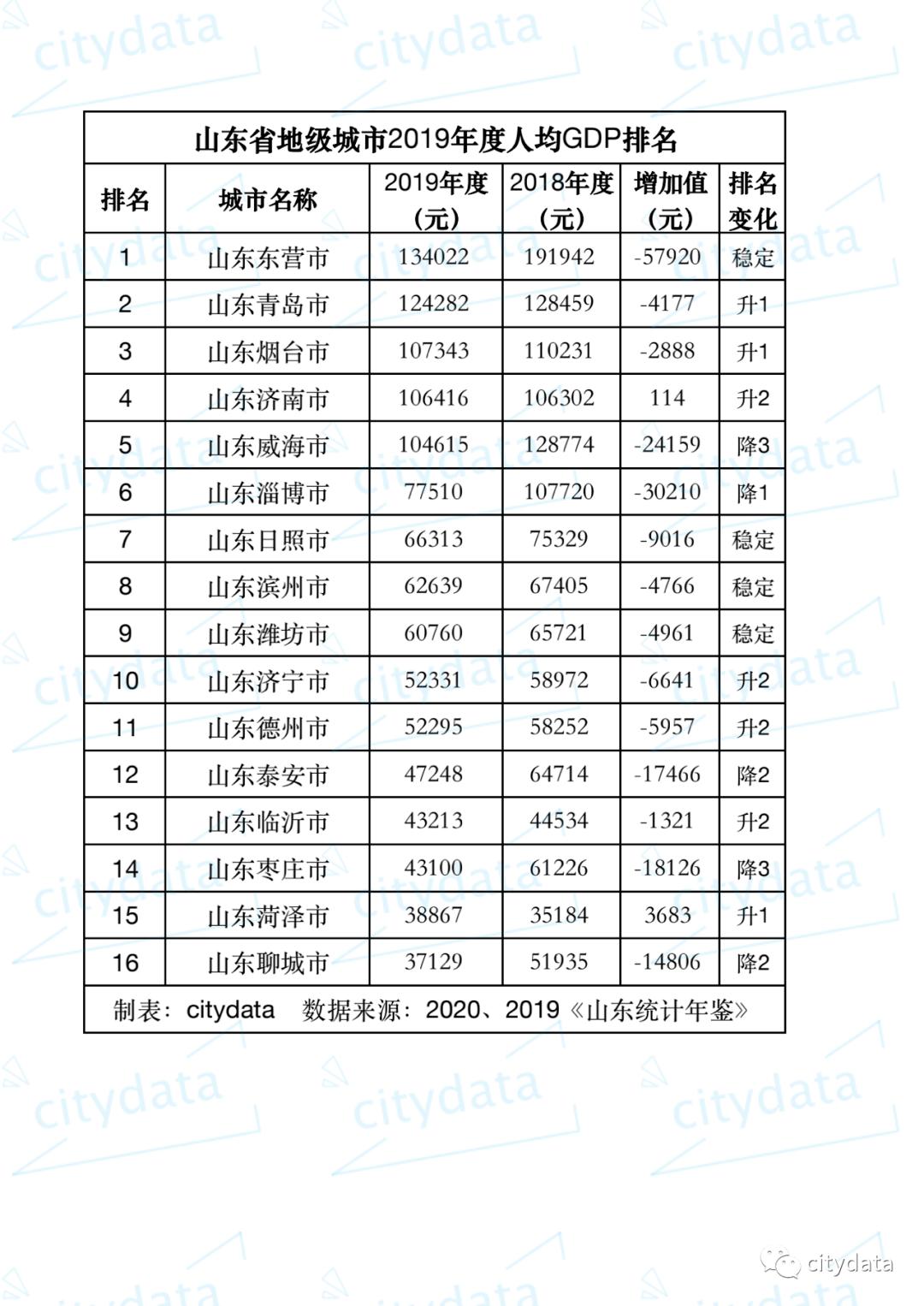 兖州人均gdp_湖北襄阳与山东济宁的2020上半年GDP出炉,两者排名怎样?