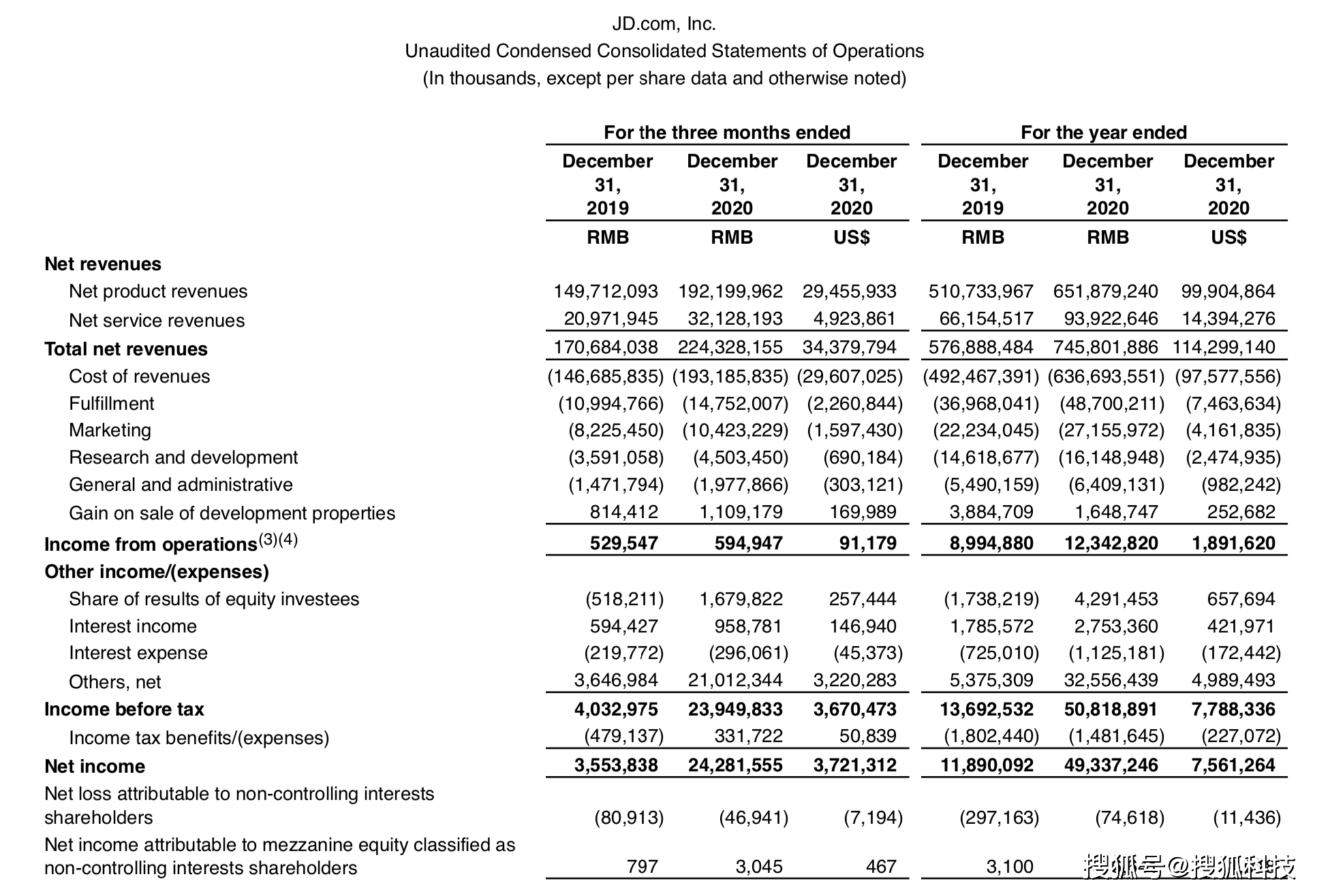 京东去年总营收为7458亿,同比增长29.3%