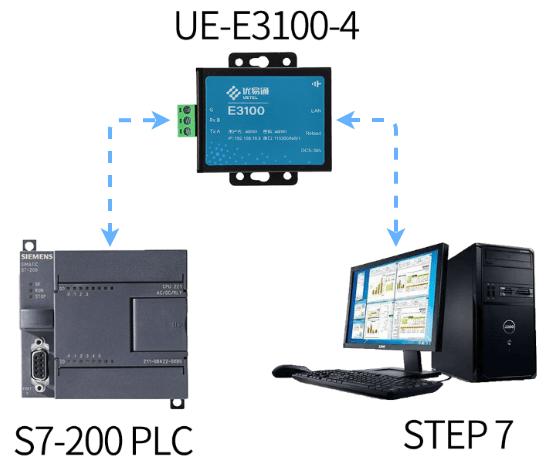 优易通物联网,串口服务器,PLC