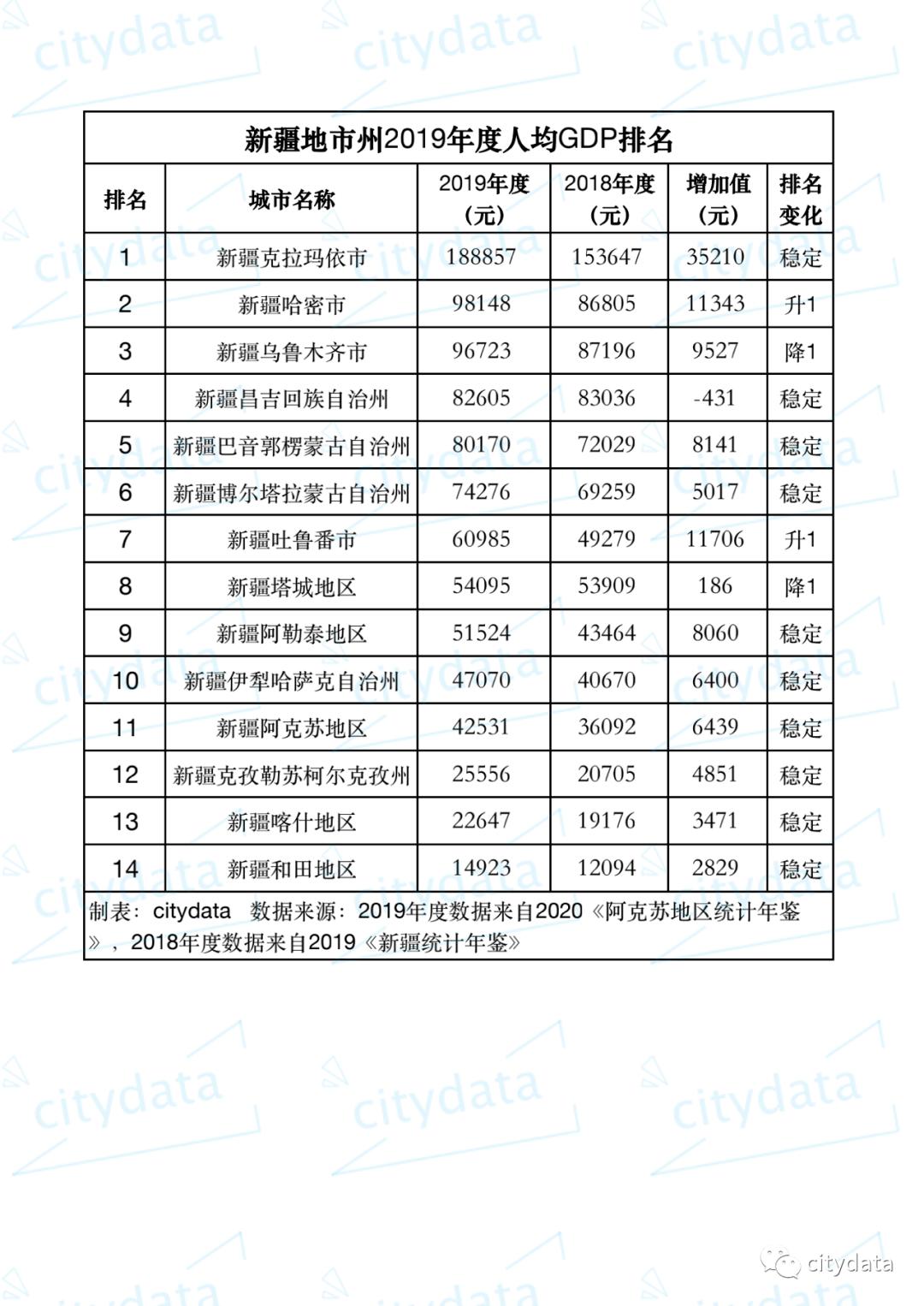 新疆各地州gdp_稀有数据,2020年新疆生产建设兵团各师市GDP