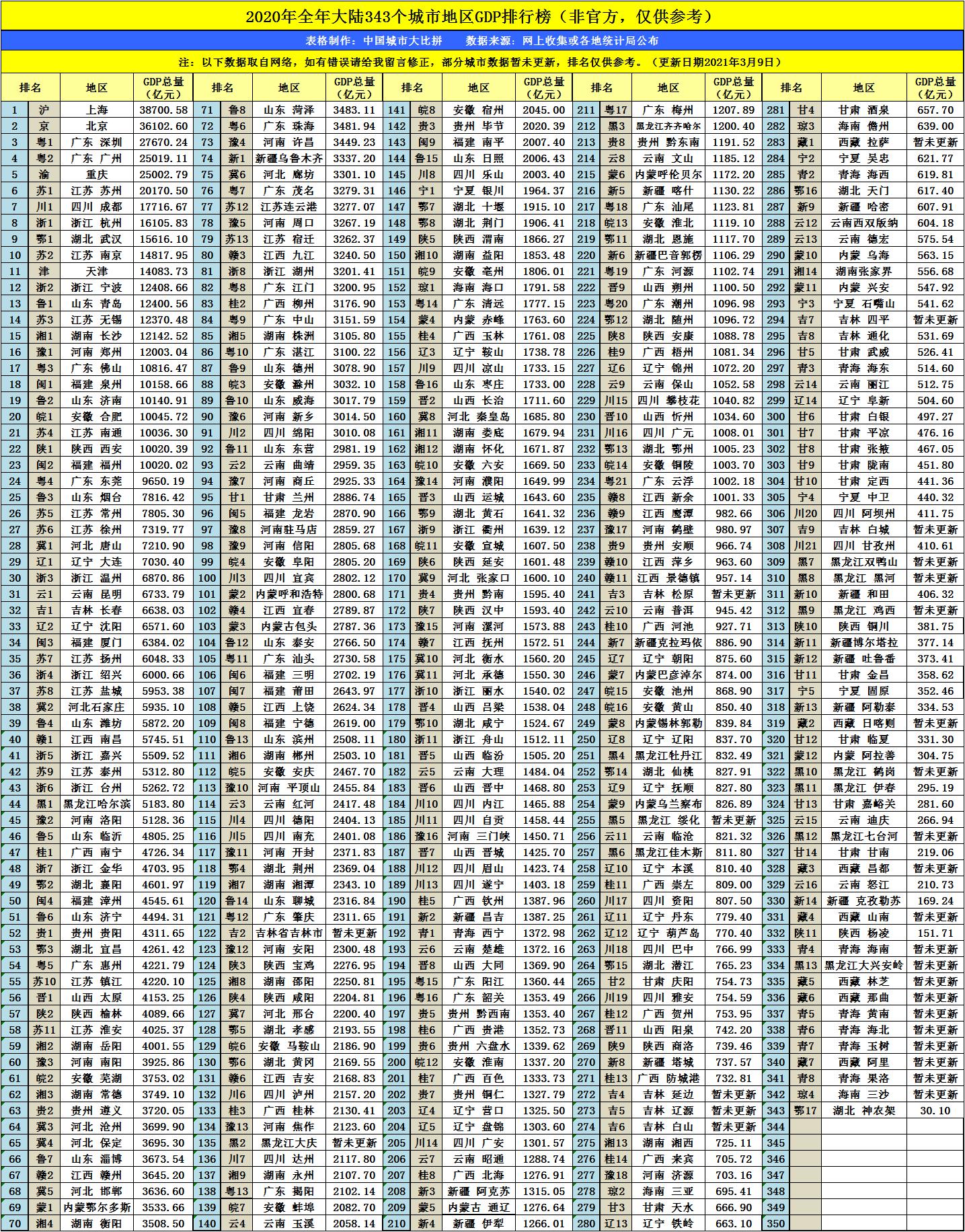 鄂尔多斯人均GDP2021_世界人均gdp排名