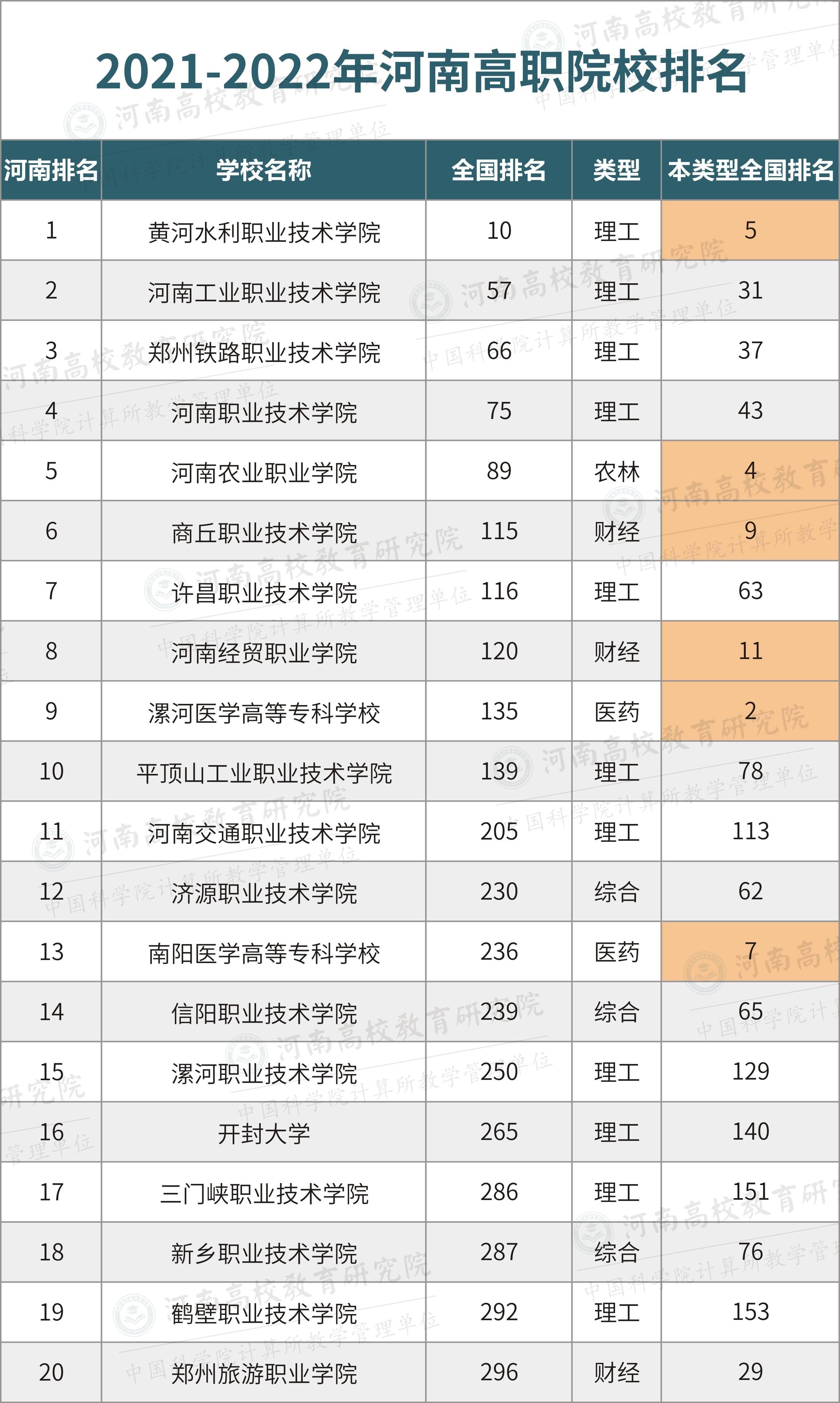 河南省大专院校排名_河南省最好的大专院校