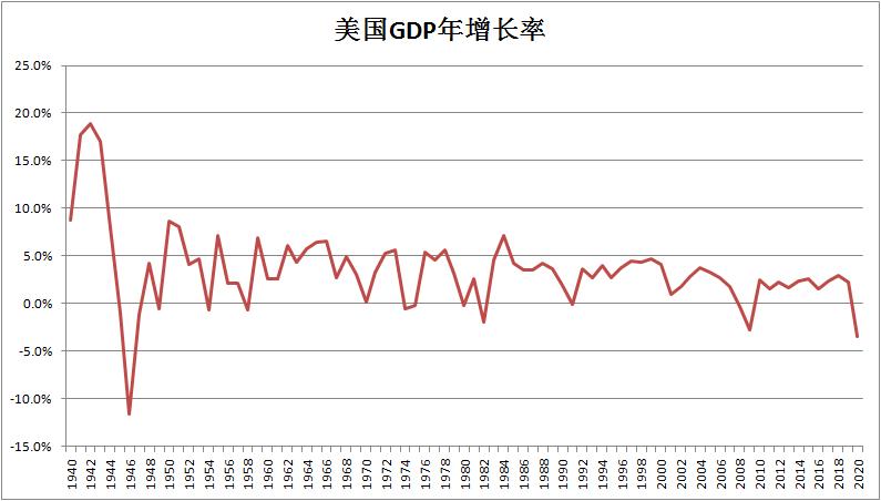 2021年gdp增长率_2021年日历图片