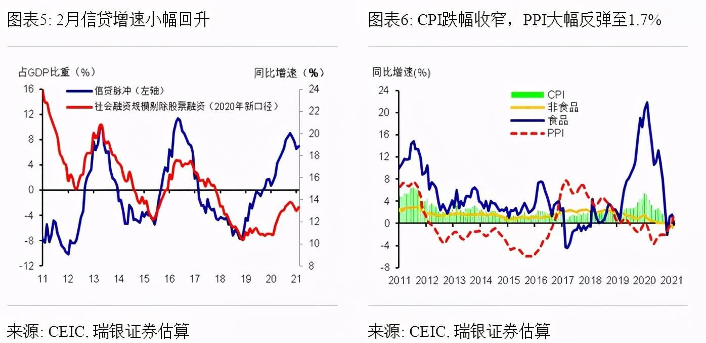 淮安2021gdp预计_GDP增速完全恢复 经济仍在上行中