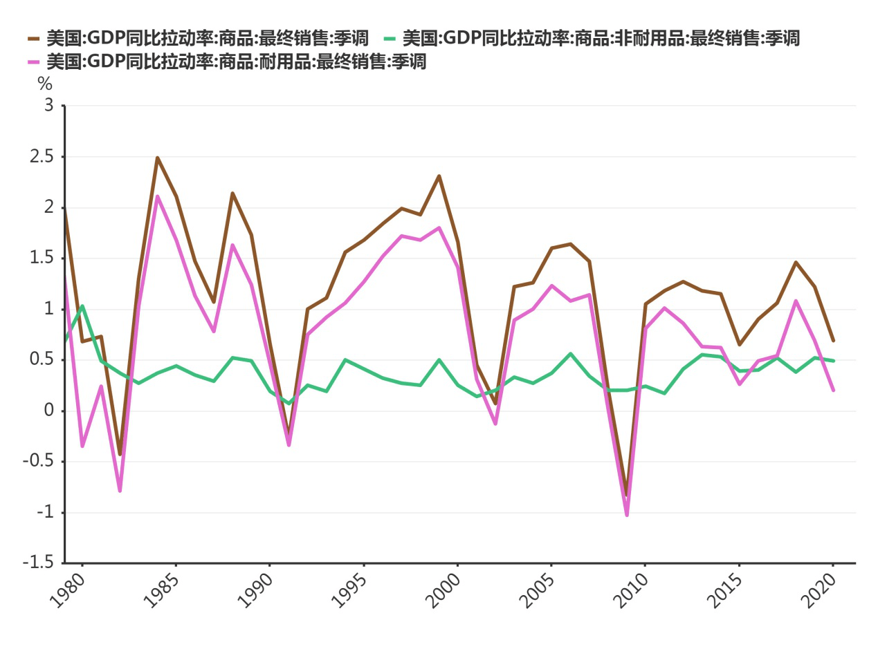 2021年美国gdp目标_高盛 2021年美国GDP或增长8 ,网友表示 数字随便填