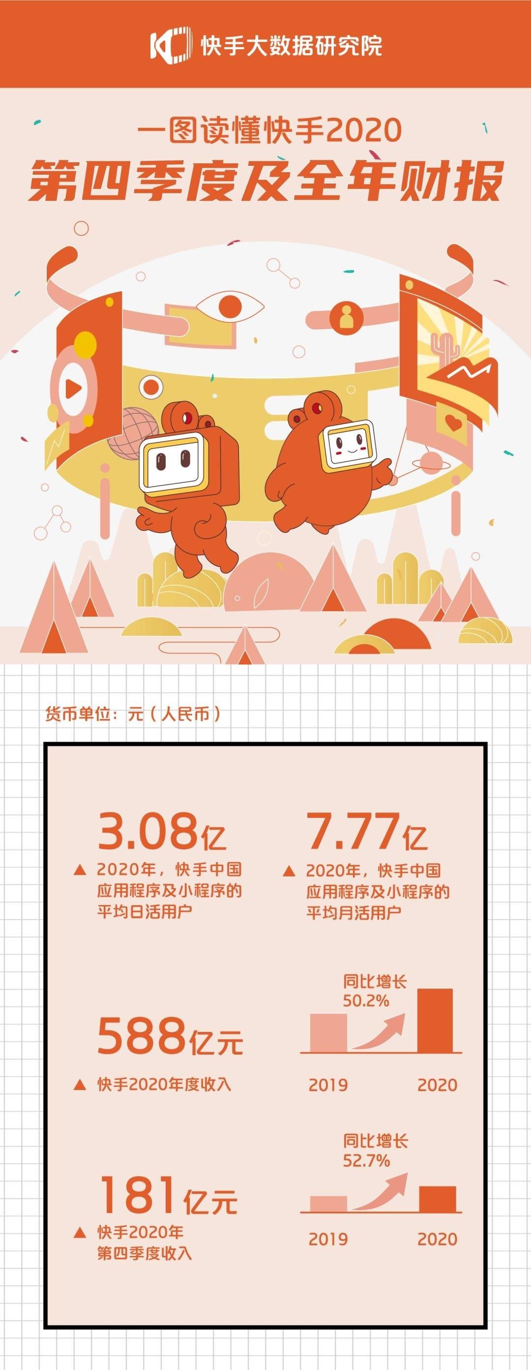 快手2020财报释放信号:坚守流量普惠原则,电商成增长新动能